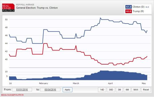 a chart with a blue line representing Hillary Clinton's poll results above a red line representing Trump's